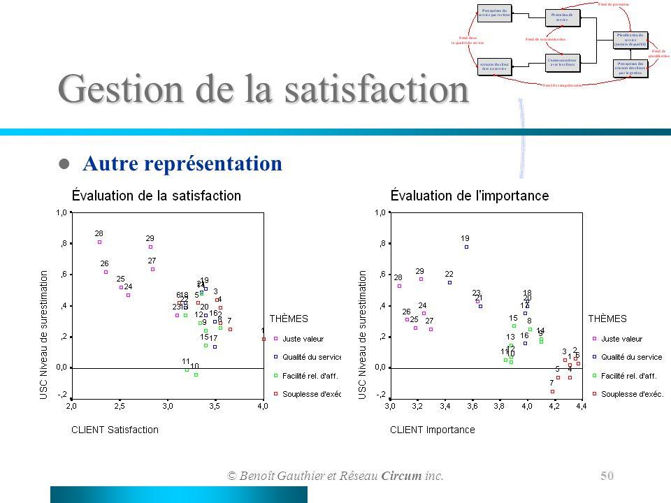 © Benoît Gauthier et Réseau Circum inc. 50 Gestion de la satisfaction Autre représentation
