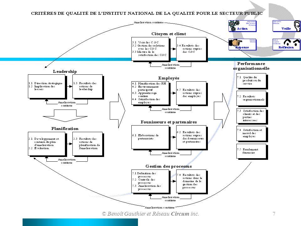 © Benoît Gauthier et Réseau Circum inc. 7