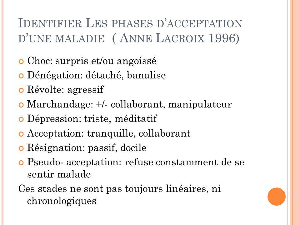 I DENTIFIER L ES PHASES D ACCEPTATION D UNE MALADIE ( A NNE L ACROIX 1996) Choc: surpris et/ou angoissé Dénégation: détaché, banalise Révolte: agressi