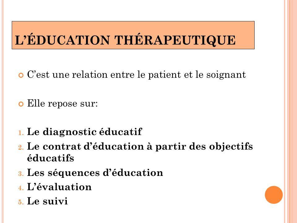 LÉDUCATION THÉRAPEUTIQUE Cest une relation entre le patient et le soignant Elle repose sur: 1. Le diagnostic éducatif 2. Le contrat déducation à parti