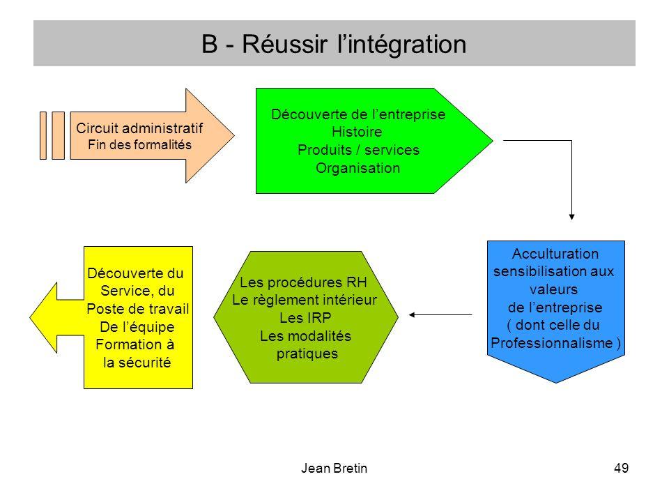 Jean Bretin49 B - Réussir lintégration Circuit administratif Fin des formalités Découverte de lentreprise Histoire Produits / services Organisation Ac
