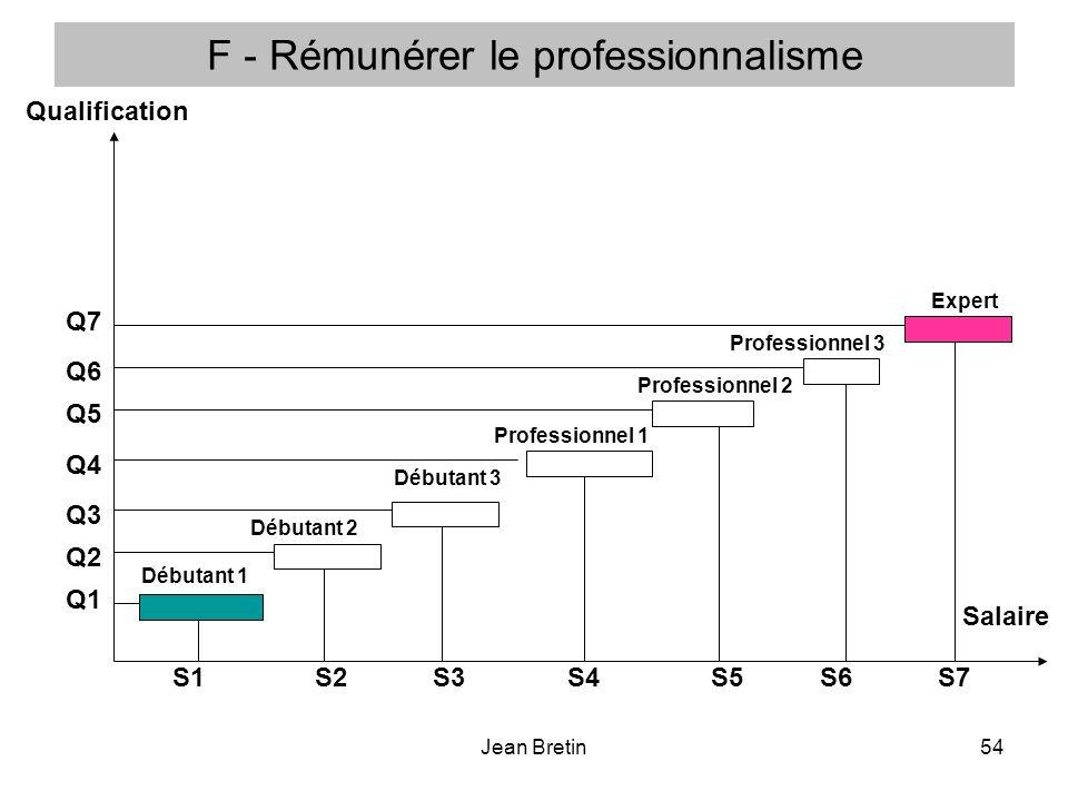Jean Bretin54 F - Rémunérer le professionnalisme Qualification Salaire Débutant 1 Débutant 2 Débutant 3 Professionnel 1 Professionnel 2 Professionnel