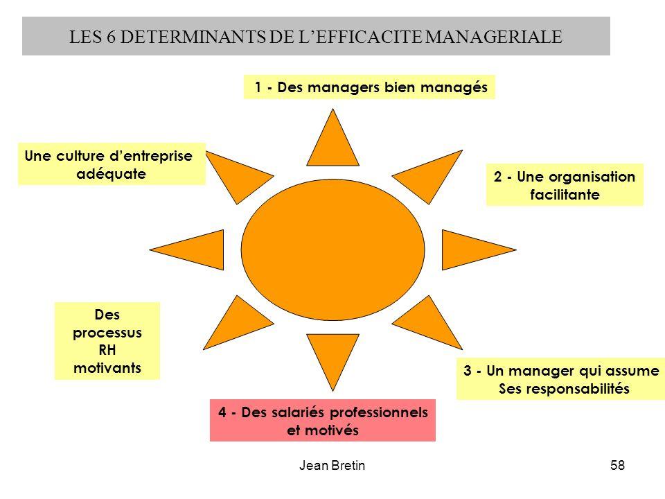 Jean Bretin58 LES 6 DETERMINANTS DE LEFFICACITE MANAGERIALE 1 - Des managers bien managés 2 - Une organisation facilitante Des processus RH motivants