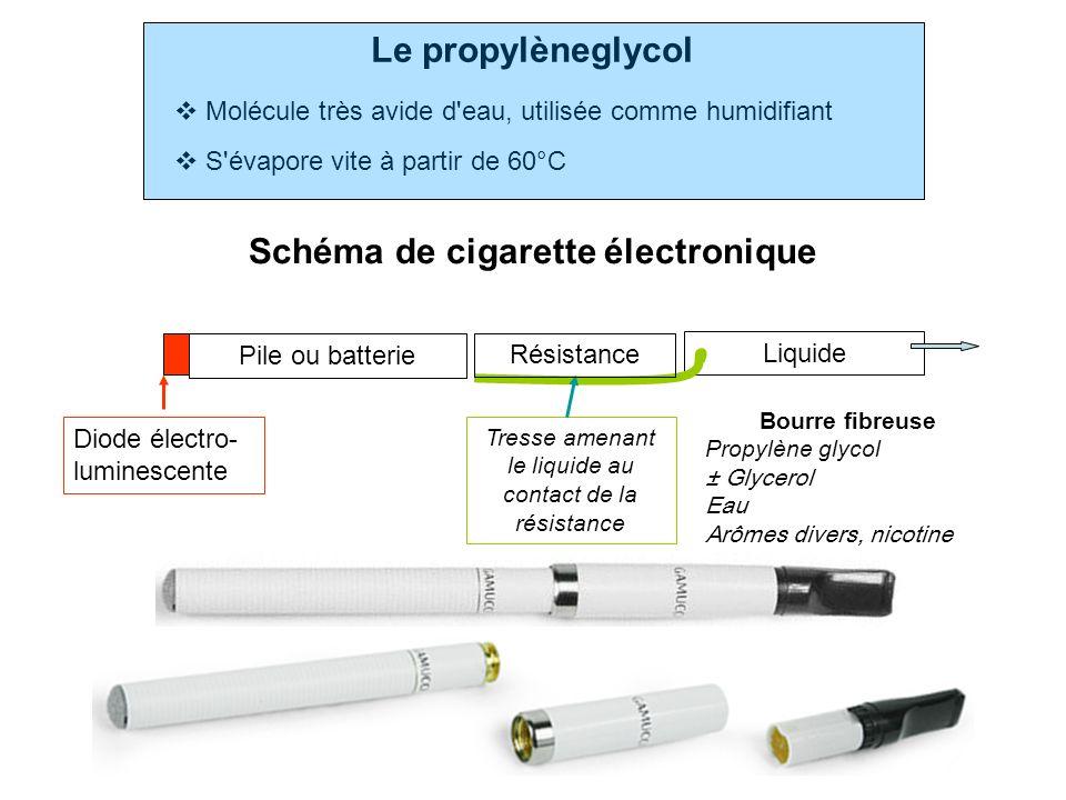 Le propylèneglycol Molécule très avide d'eau, utilisée comme humidifiant S'évapore vite à partir de 60°C Liquide Bourre fibreuse Propylène glycol ± Gl