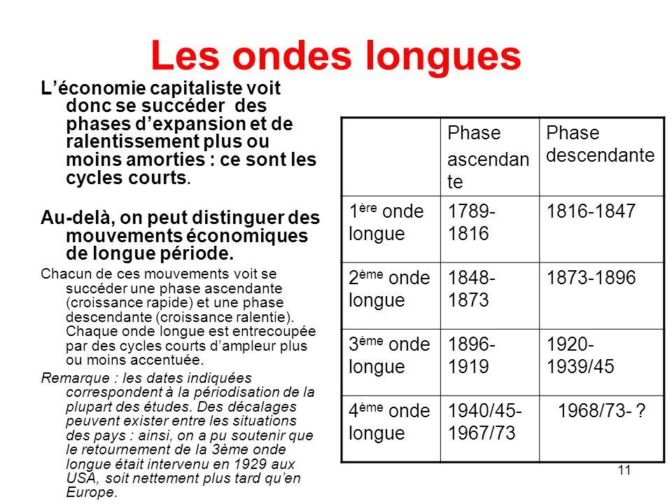 11 Les ondes longues Léconomie capitaliste voit donc se succéder des phases dexpansion et de ralentissement plus ou moins amorties : ce sont les cycle
