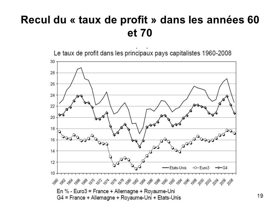 Recul du « taux de profit » dans les années 60 et 70 19