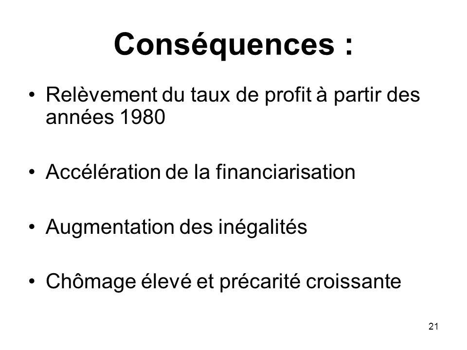 Conséquences : Relèvement du taux de profit à partir des années 1980 Accélération de la financiarisation Augmentation des inégalités Chômage élevé et