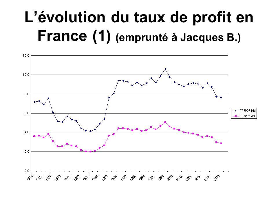 Lévolution du taux de profit en France (1) (emprunté à Jacques B.)
