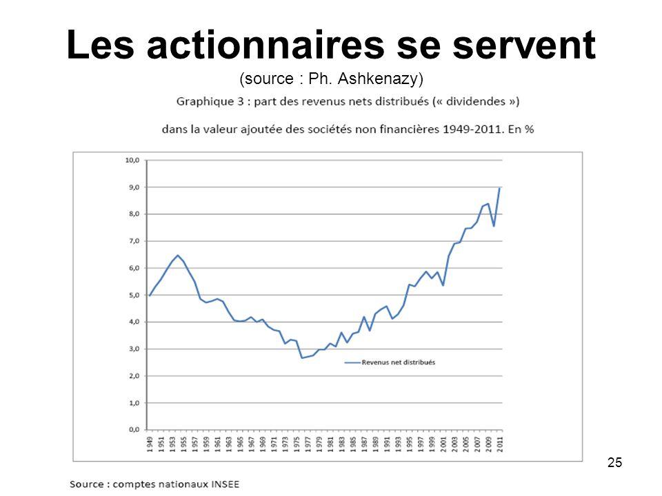 Les actionnaires se servent (source : Ph. Ashkenazy) 25