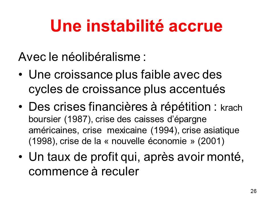 Une instabilité accrue Avec le néolibéralisme : Une croissance plus faible avec des cycles de croissance plus accentués Des crises financières à répét
