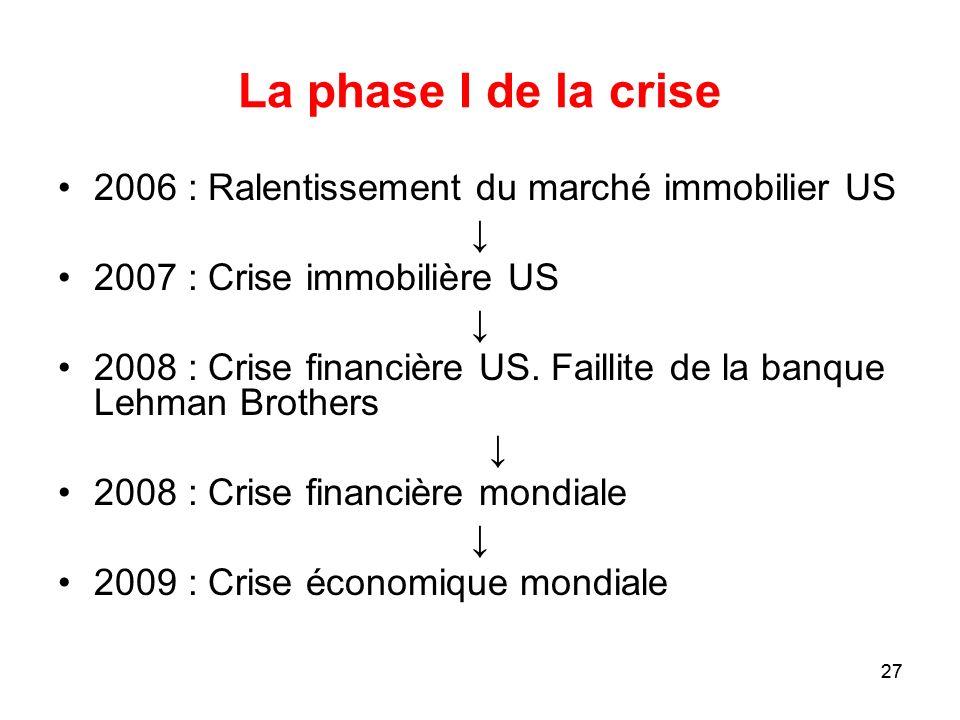 27 La phase I de la crise 2006 : Ralentissement du marché immobilier US 2007 : Crise immobilière US 2008 : Crise financière US. Faillite de la banque
