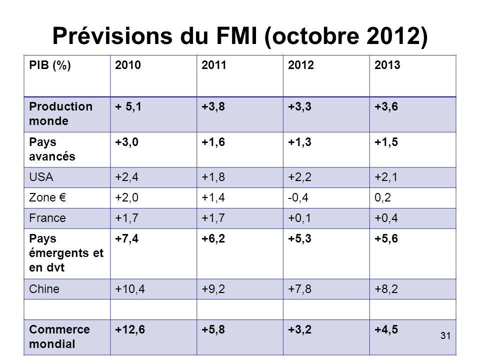 31 Prévisions du FMI (octobre 2012) PIB (%)2010201120122013 Production monde + 5,1+3,8+3,3+3,6 Pays avancés +3,0+1,6+1,3+1,5 USA+2,4+1,8+2,2+2,1 Zone