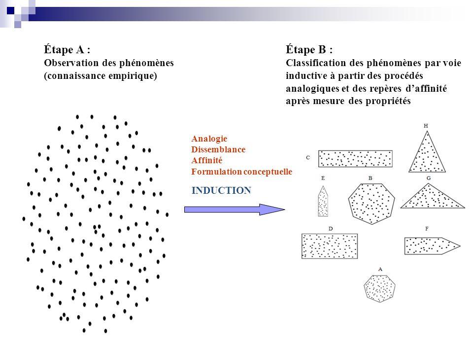 Étape A : Observation des phénomènes (connaissance empirique) Étape B : Classification des phénomènes par voie inductive à partir des procédés analogi