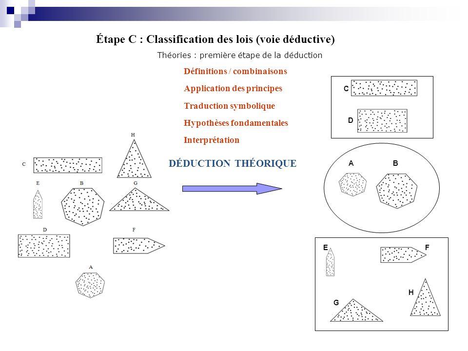 Étape C : Classification des lois (voie déductive) Théories : première étape de la déduction Définitions / combinaisons Application des principes Trad