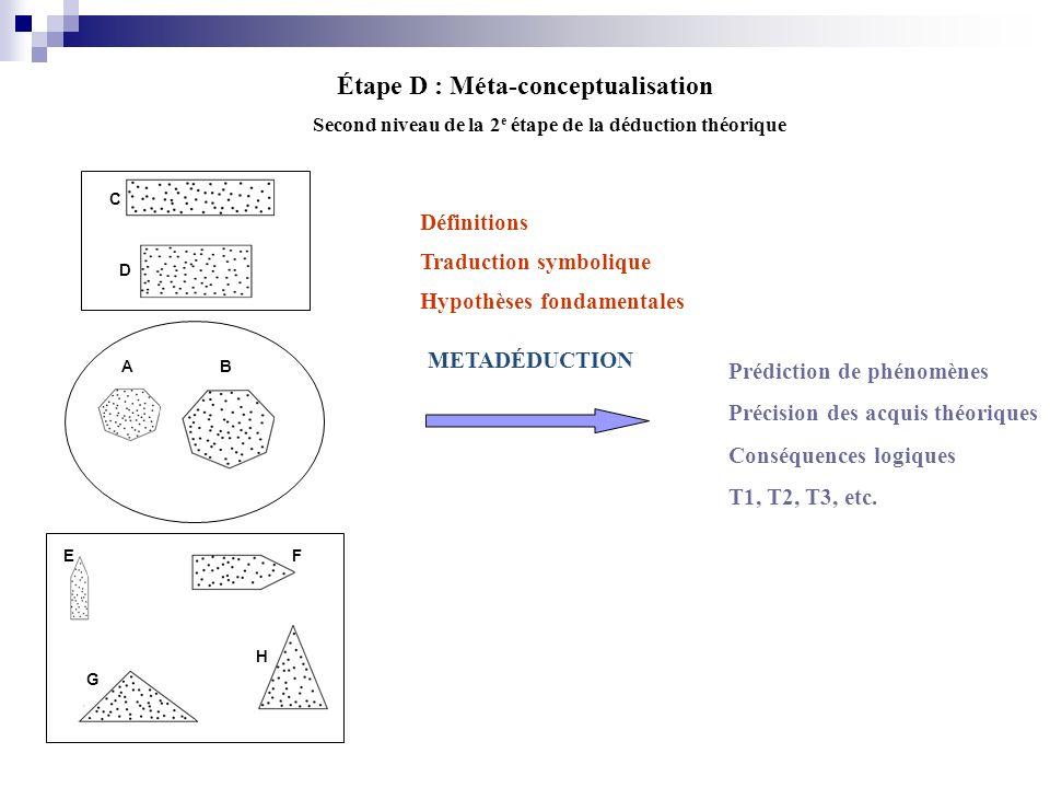 Étape D : Méta-conceptualisation EF G H AB C D Second niveau de la 2 e étape de la déduction théorique Définitions Traduction symbolique Hypothèses fo