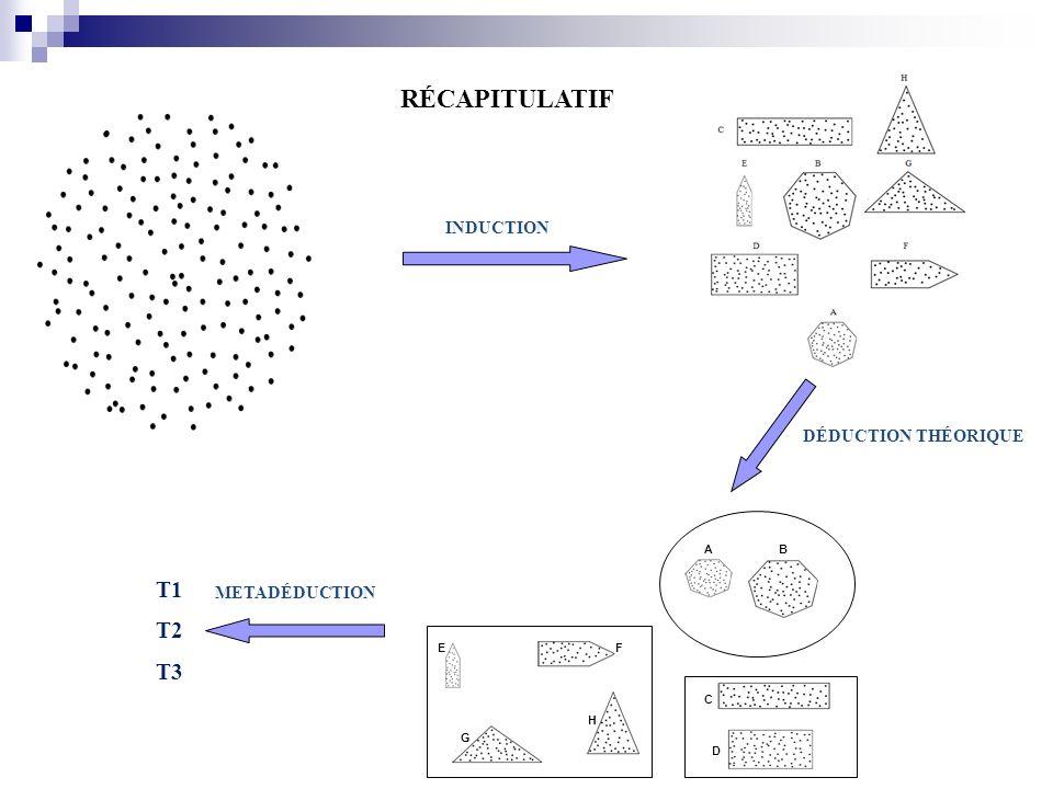 RÉCAPITULATIF T2 T3 T1 METADÉDUCTION EF G H AB C D DÉDUCTION THÉORIQUE INDUCTION