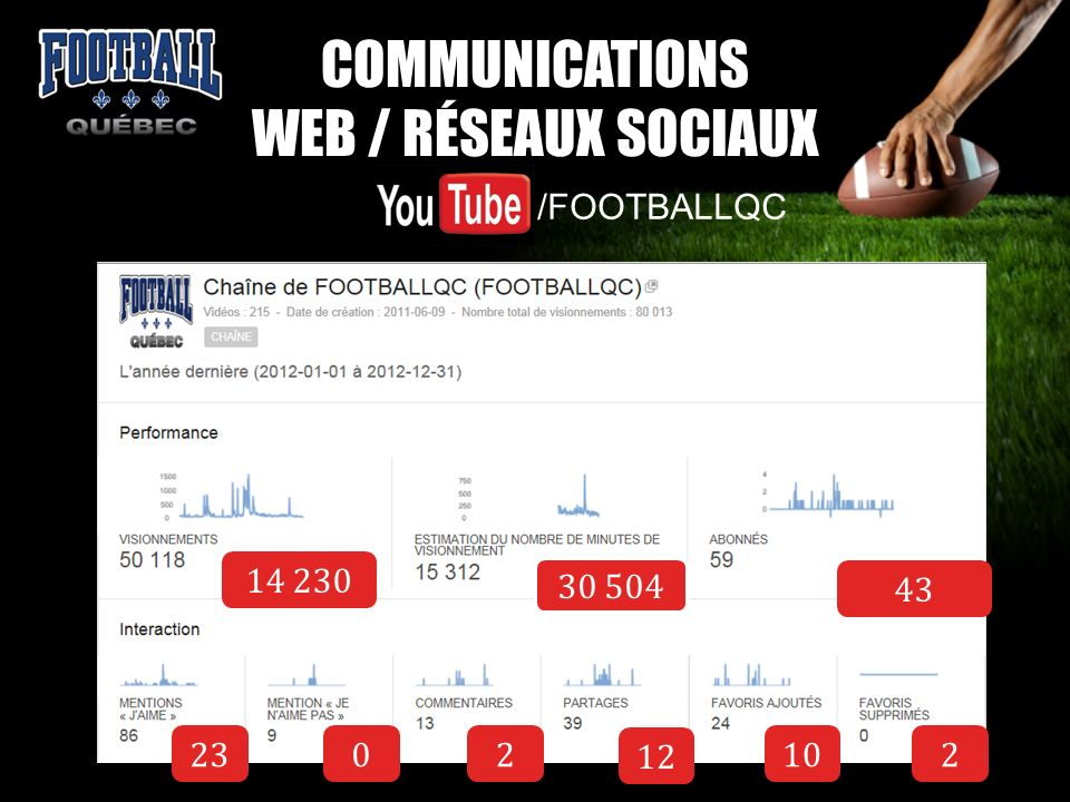 COMMUNICATIONS WEB / RÉSEAUX SOCIAUX /FOOTBALLQC 14 230 23 43 30 504 02 12 102