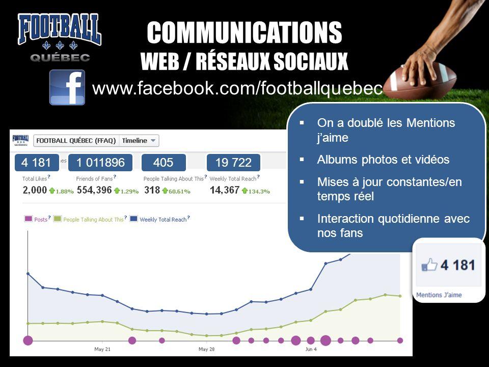 COMMUNICATIONS WEB / RÉSEAUX SOCIAUX www.facebook.com/footballquebec On a doublé les Mentions jaime Albums photos et vidéos Mises à jour constantes/en