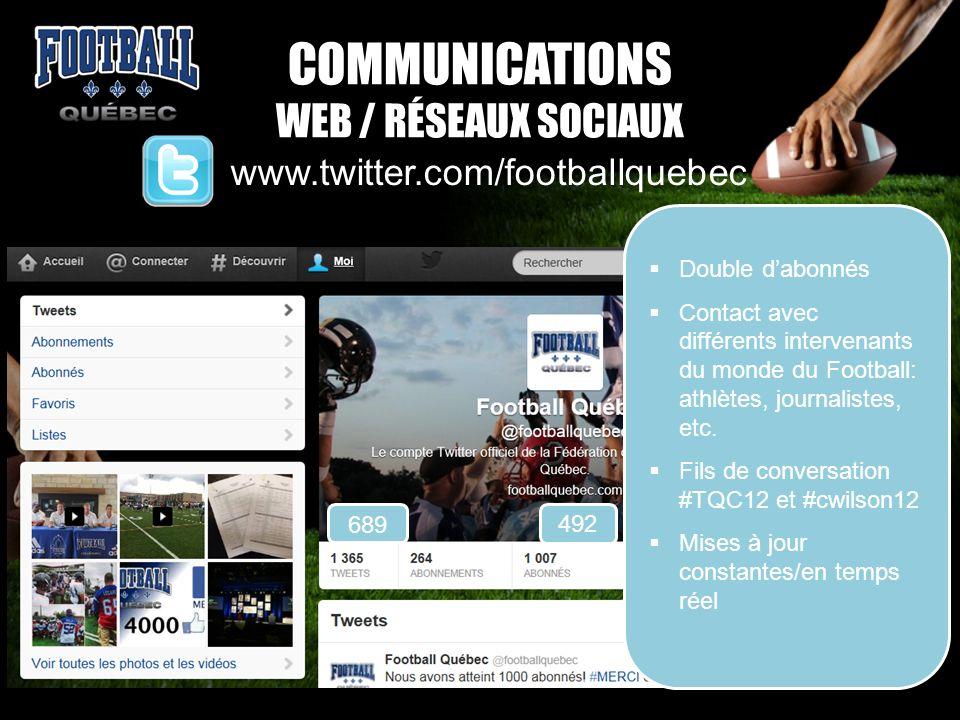 COMMUNICATIONS WEB / RÉSEAUX SOCIAUX www.twitter.com/footballquebec Double dabonnés Contact avec différents intervenants du monde du Football: athlète