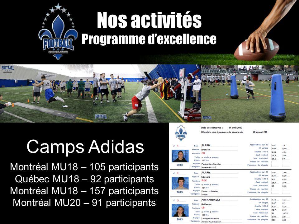 Nos activités Programme dexcellence Montréal MU18 – 105 participants Québec MU18 – 92 participants Montréal MU18 – 157 participants Montréal MU20 – 91
