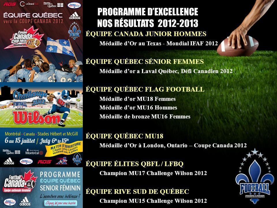 PROGRAMME DEXCELLENCE NOS RÉSULTATS 2012-2013 ÉQUIPE CANADA JUNIOR HOMMES Médaille dOr au Texas - Mondial IFAF 2012 ÉQUIPE QUÉBEC SÉNIOR FEMMES Médail