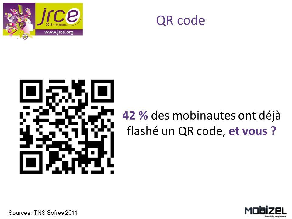 QR code 42 % des mobinautes ont déjà flashé un QR code, et vous ? Sources : TNS Sofres 2011
