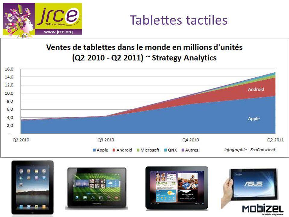 Chiffres clés Smartphones 14 millions de Smartphones en France en 2011 +76 % entre 2010 et 2011 Taux de pénétration de 30 % 59 % des français se connectent au moins une fois par jour à Internet depuis leur mobile Sources : étude GFK 2011, Médiamétrie