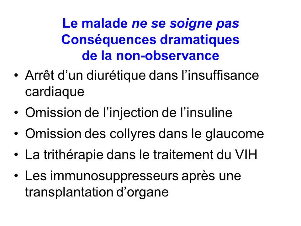 Le malade ne se soigne pas Conséquences dramatiques de la non-observance Arrêt dun diurétique dans linsuffisance cardiaque Omission de linjection de l