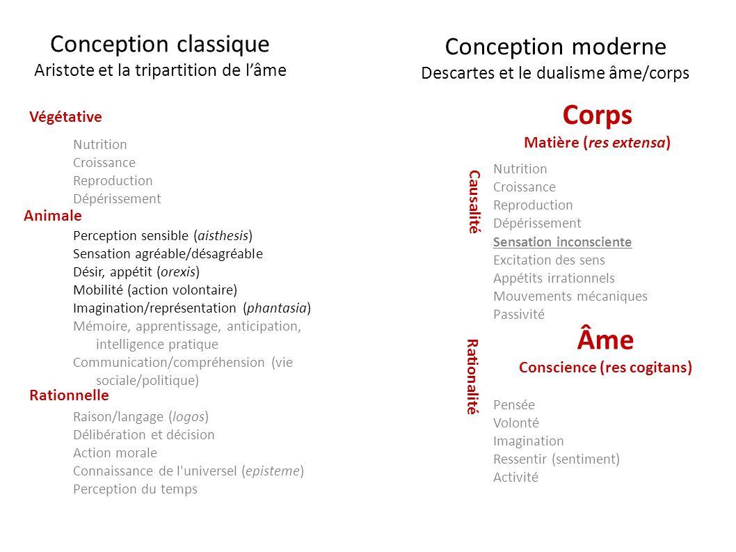 Conception classique Aristote et la tripartition de lâme Nutrition Croissance Reproduction Dépérissement Perception sensible (aisthesis) Sensation agr