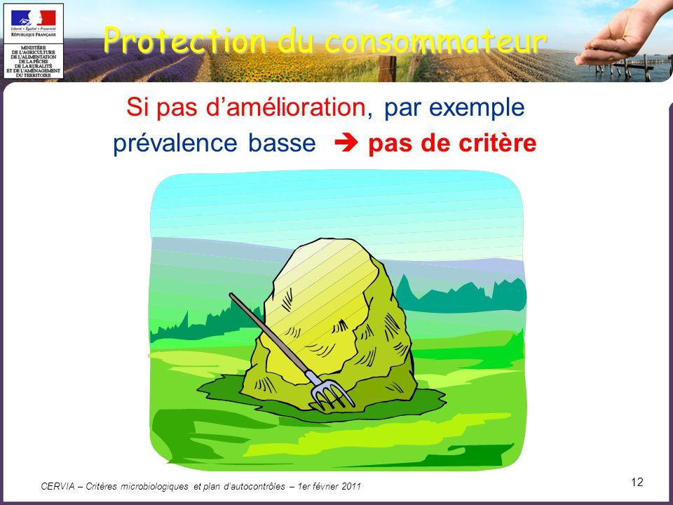 CERVIA – Critères microbiologiques et plan dautocontrôles – 1er février 2011 12 Protection du consommateur Si pas damélioration, par exemple prévalenc