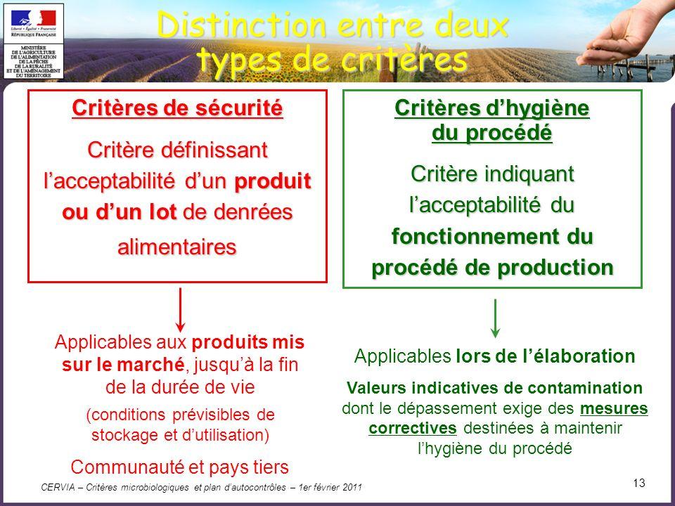 CERVIA – Critères microbiologiques et plan dautocontrôles – 1er février 2011 13 Distinction entre deux types de critères Critères de sécurité Critère