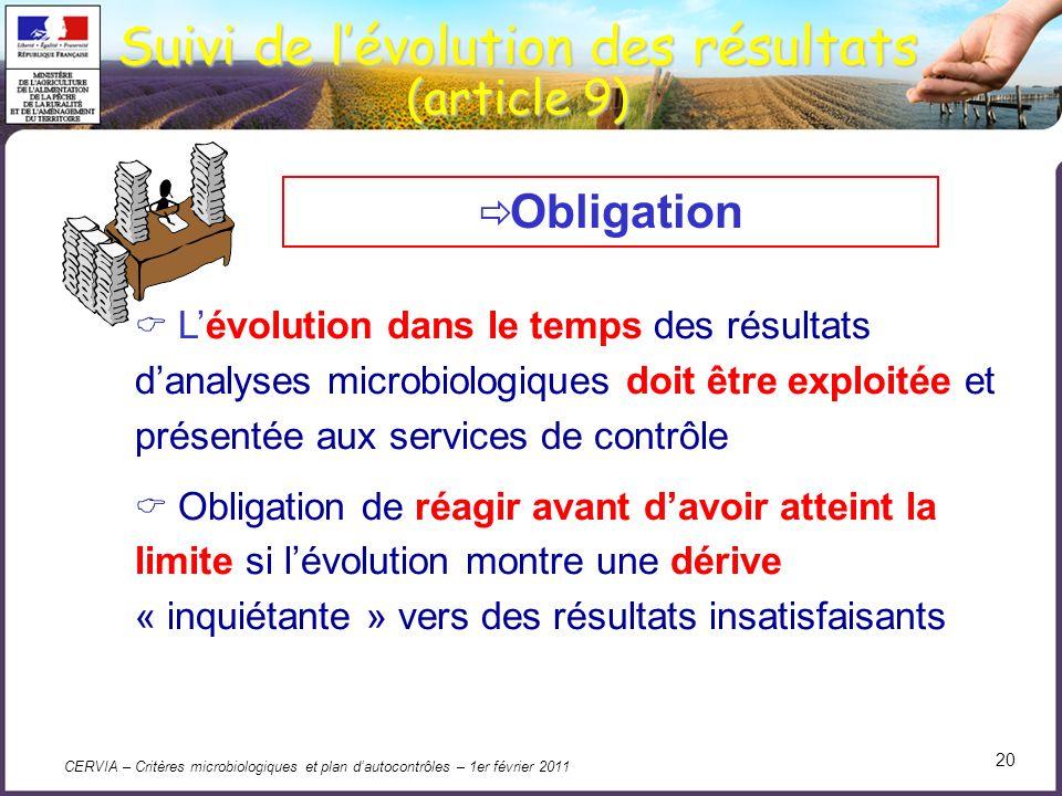CERVIA – Critères microbiologiques et plan dautocontrôles – 1er février 2011 20 Suivi de lévolution des résultats (article 9) Lévolution dans le temps