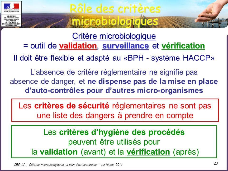 CERVIA – Critères microbiologiques et plan dautocontrôles – 1er février 2011 23 Rôle des critères microbiologiques Les critères de sécurité réglementa