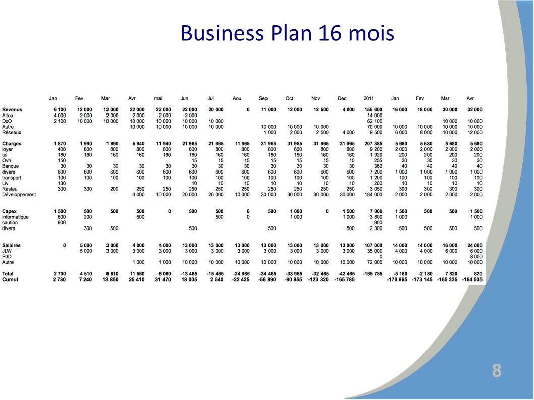 8 Business Plan 16 mois
