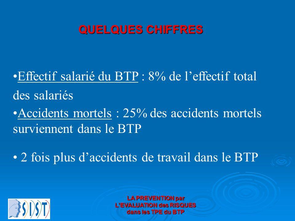LA PREVENTION par L'EVALUATION des RISQUES dans les TPE du BTP Effectif salarié du BTP : 8% de leffectif total des salariés Accidents mortels : 25% de