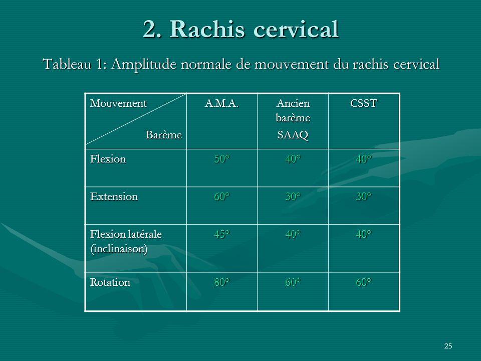 25 2. Rachis cervical Tableau 1: Amplitude normale de mouvement du rachis cervical Mouvement Barème BarèmeA.M.A. Ancien barème SAAQCSST Flexion50°40°4