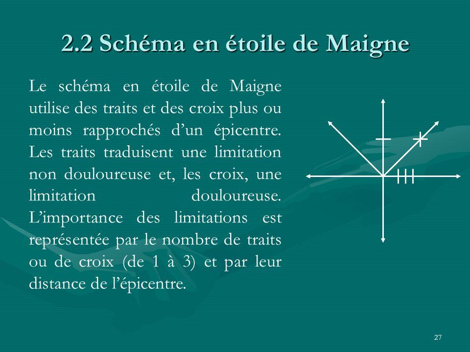 27 2.2 Schéma en étoile de Maigne Le schéma en étoile de Maigne utilise des traits et des croix plus ou moins rapprochés dun épicentre. Les traits tra