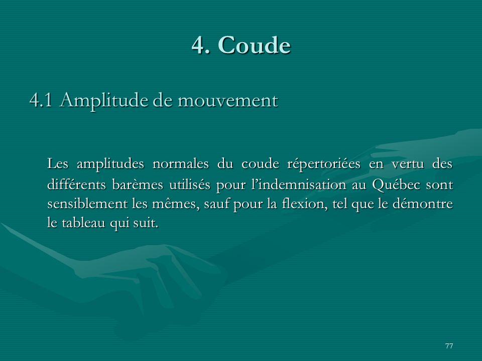 77 4. Coude 4.1 Amplitude de mouvement Les amplitudes normales du coude répertoriées en vertu des différents barèmes utilisés pour lindemnisation au Q