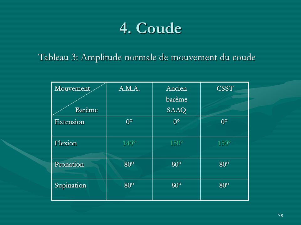 78 4. Coude Mouvement Barème BarèmeA.M.A.AncienbarèmeSAAQ CSST CSST Extension0°0°0° Flexion140°150°150° Pronation80°80°80° Supination80°80°80° Tableau
