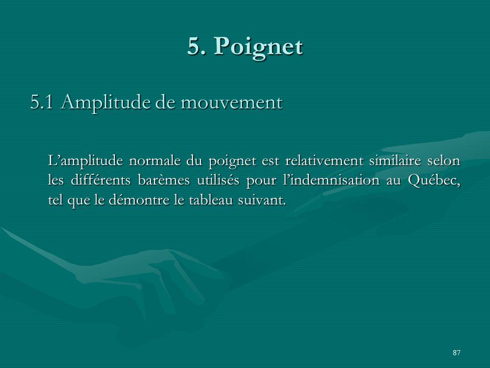 87 5. Poignet 5.1 Amplitude de mouvement Lamplitude normale du poignet est relativement similaire selon les différents barèmes utilisés pour lindemnis