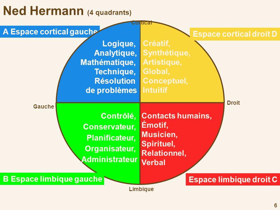 6 Ned Hermann (4 quadrants) Contrôlé, Conservateur, Planificateur, Organisateur, Administrateur Créatif, Synthétique, Artistique, Global, Conceptuel,