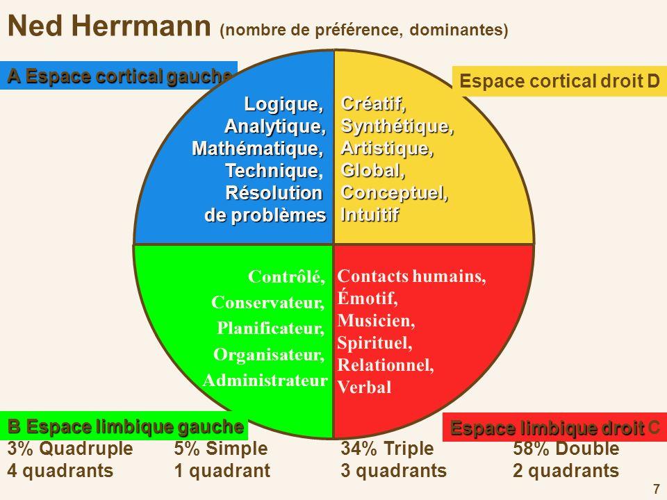 7 Ned Herrmann (nombre de préférence, dominantes) Contrôlé, Conservateur, Planificateur, Organisateur, Administrateur Créatif,Synthétique,Artistique,G