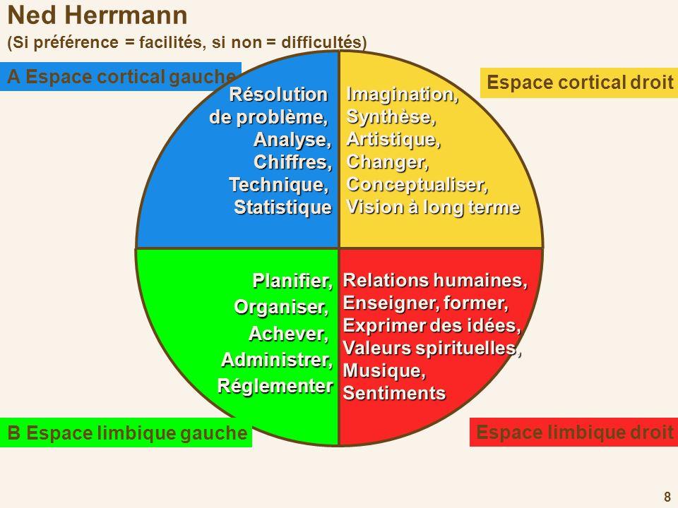 9 Ned Herrmann (principe de la double lecture) A Espace cortical gauche Logique,Analytique,Mathématique, Technique Technique,Résolution deproblèmes de problèmes Un défaut important (si le profil de lautre est différent) : Froid, mécanique, arriviste, sans cœur, a réponse à tout Chaque caractéristique est Chaque caractéristique est : Une qualité majeure (si le profil de lautre est le même) : Précis, travailleur, ambitieux, raisonnement, trouve des solutions