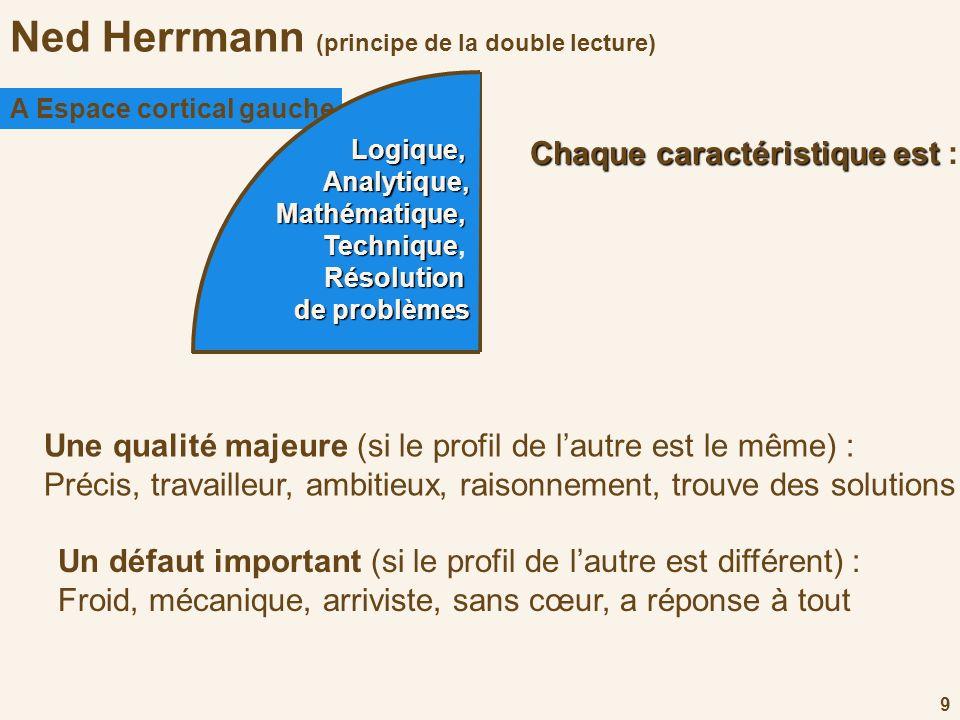 9 Ned Herrmann (principe de la double lecture) A Espace cortical gauche Logique,Analytique,Mathématique, Technique Technique,Résolution deproblèmes de