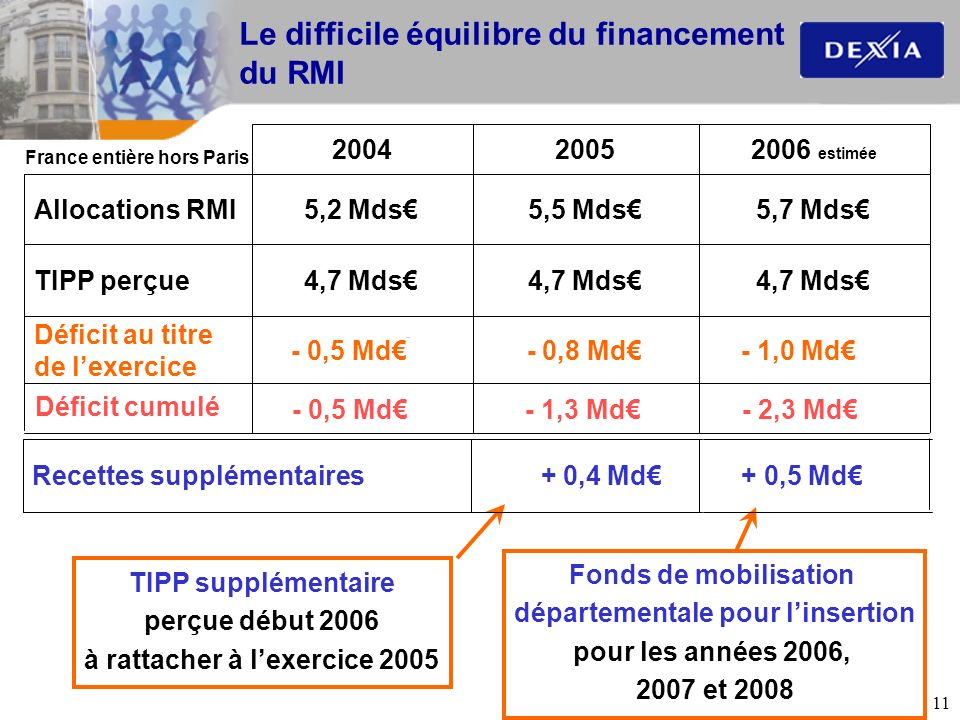 11 Le difficile équilibre du financement du RMI - 1,0 Md 4,7 Mds 5,7 Mds 2006 estimée - 0,8 Md 4,7 Mds 5,5 Mds 2005 - 0,5 Md Déficit au titre de lexer