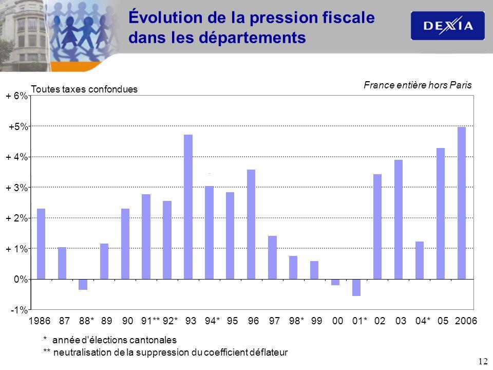 12 Évolution de la pression fiscale dans les départements -1% 0% + 1% + 2% + 3% + 4% +5% + 6% 19868788*899091**92*9394*95969798*990001*020304*052006 T