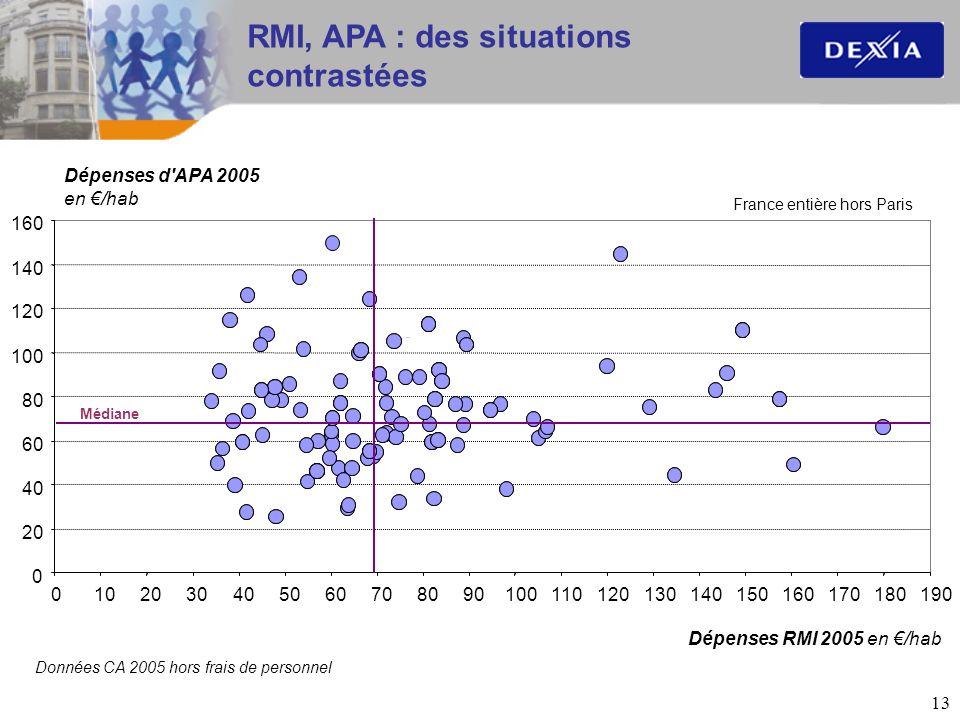 13 RMI, APA : des situations contrastées Données CA 2005 hors frais de personnel Dépenses d'APA 2005 en /hab Dépenses RMI 2005 en /hab 0 20 40 60 80 1