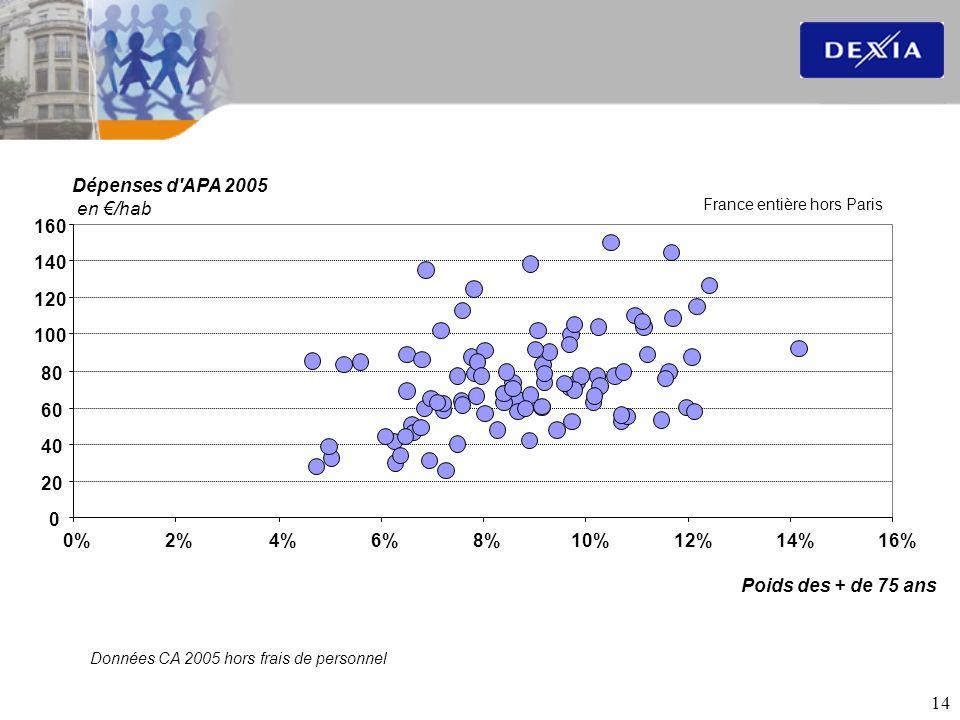 14 0 20 40 60 80 100 120 140 160 0%2%4%6%8%10%12%14%16% Dépenses d'APA 2005 en /hab Poids des + de 75 ans France entière hors Paris Données CA 2005 ho