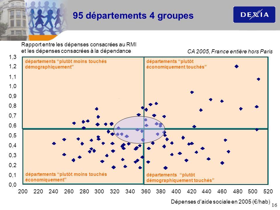 16 départements plutôt démographiquement touchés départements plutôt moins touchés économiquement départements plutôt économiquement touchés départeme