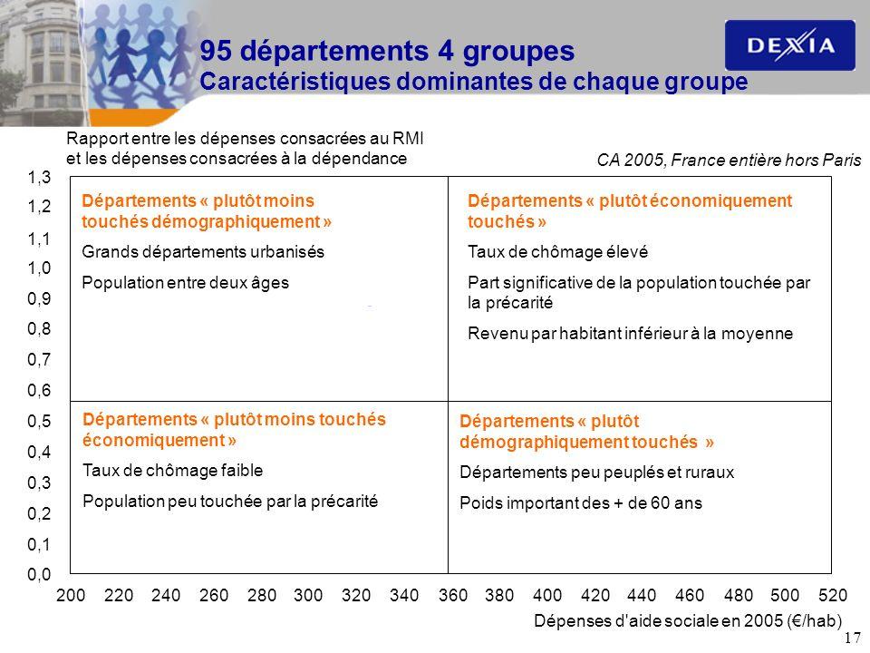 17 95 départements 4 groupes Caractéristiques dominantes de chaque groupe Dépenses d'aide sociale en 2005 (/hab) Rapport entre les dépenses consacrées
